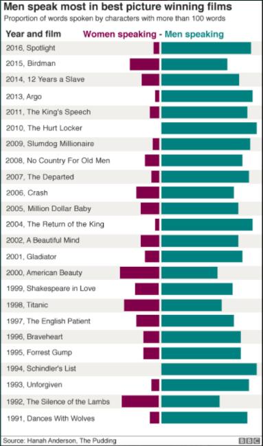 Gráfica comparativa de películas ganadoras del Óscar. Feminismo. Javier Miró
